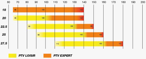 itv-voile-Piper-PTV